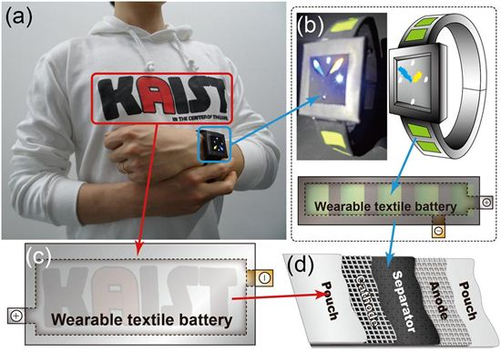 Wearable textile battery. (a) Two instances of the battery, one embedded in a hoodie, the other in a watch band. (b) Photo and diagram of watch with textile battery strip. (c) Larger battery embedded in hoodie. (d) Key components of embedded battery.