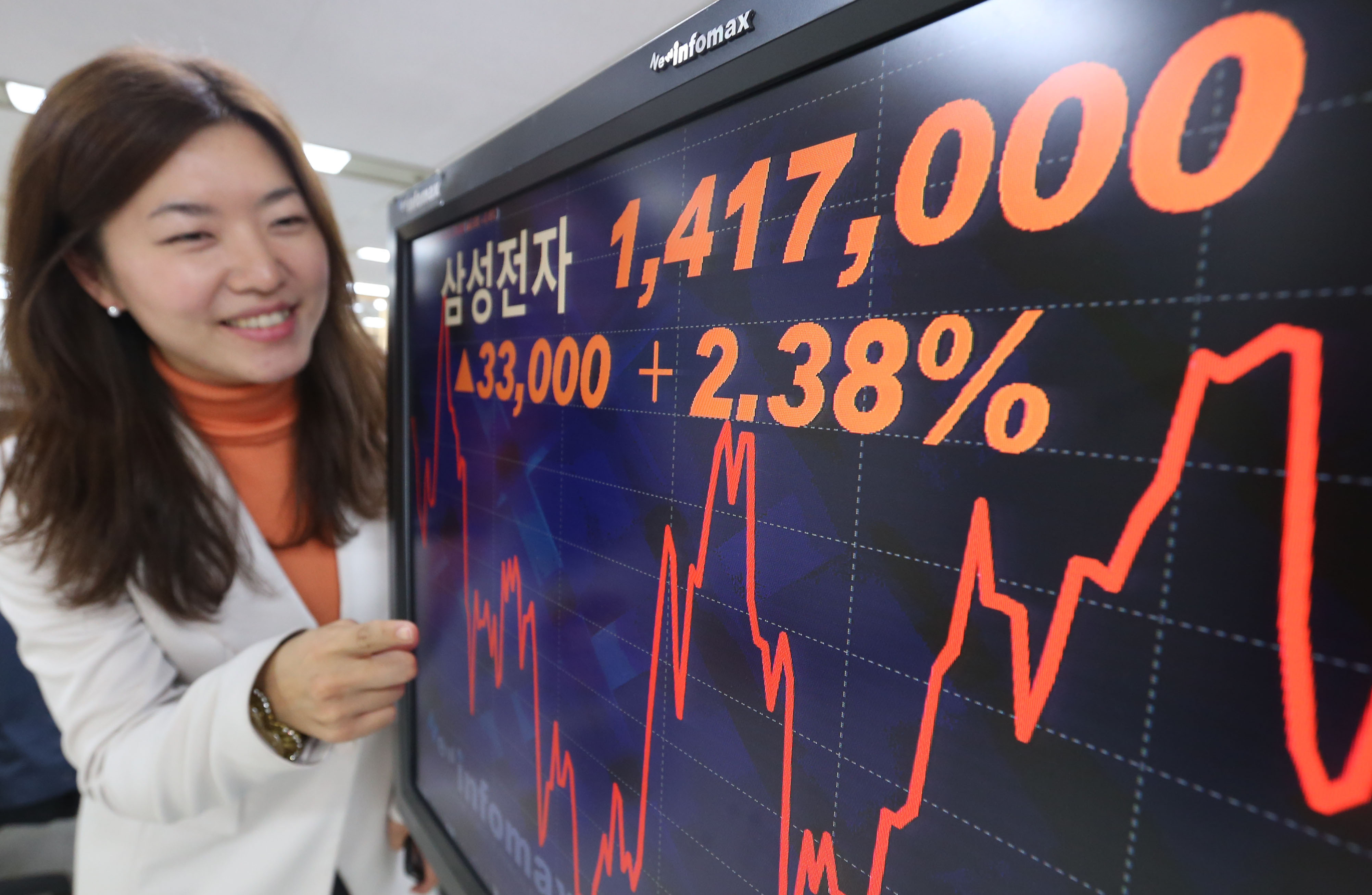 Samsung Electronics' capitalization is 17.88 percent of the entire Korean stock market.