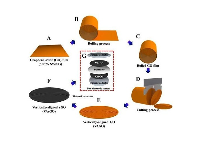 A diagram that explains how to make a vertically-aligned electrode film with graphene oxide flakes.