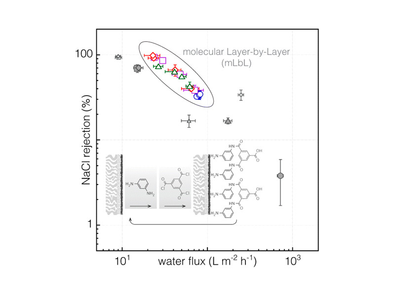 The ideal salt water filter is one that has 100% salt rejection with the largest water flux value. The molecular Layer-by-Layer separation film created by nanotechnology has very high values for these, as seen in the figure.
