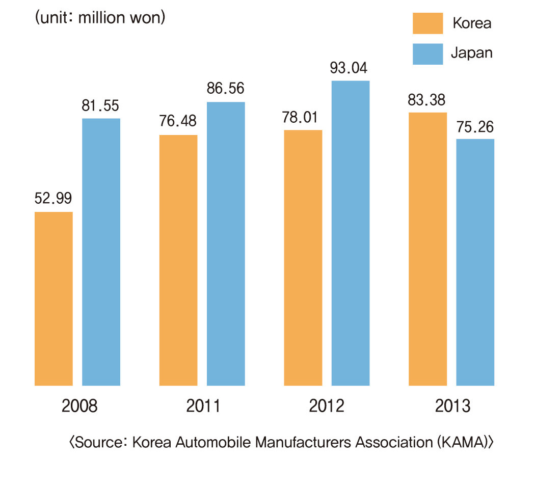 The average annual salaries of Korean workers are now higher than those in Japan.