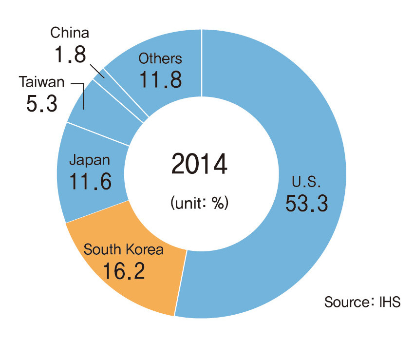 The U.S. still has the majority of the global semiconductor market.
