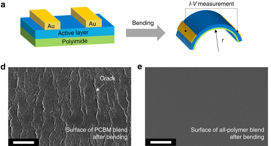 A diagram of a bending test for the new polymer-based solar cell. On the left is an electron microscope image of a normal solar cell after bending, which shows cracks. On the right is the new all-polymer blend solar cell after bending; no cracks.