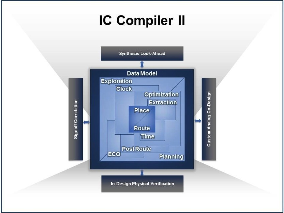 IC Compiler II by Synopsys.