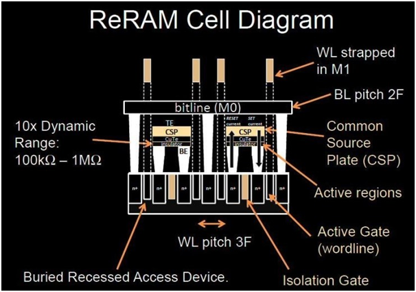 Samsung Successfully Develops 3D Cross Point Memory