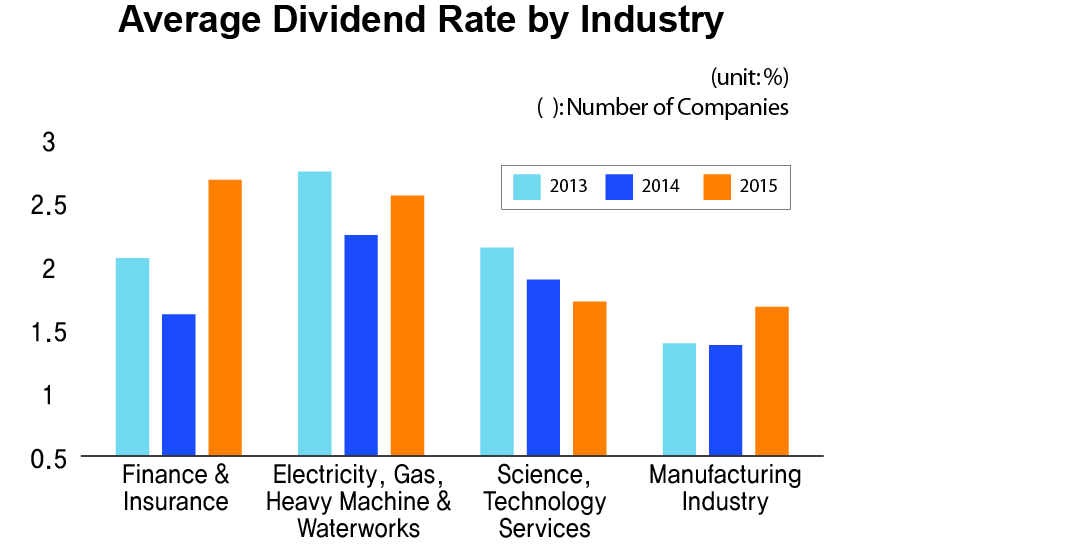 Average Dividend Rate by Industry