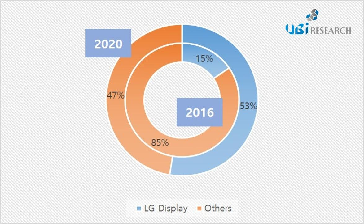 Global OLED lighting panel revenue market share.(Source:UBI Research 2016 OLED Lighting Annual Report)