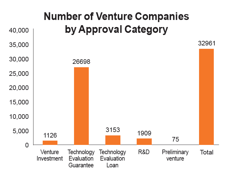 Number of Venture Companies by Approval Category