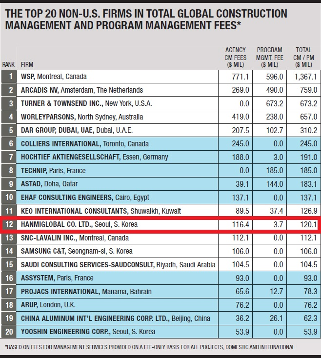 HanmiGlobal Ranks 12th in Global Top CM/PM Company List - 비즈니스