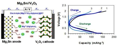 Conceptual diagram of a full cell magnesium ion battery using a magnesium tin negative electrode material (left) and initial charging and discharging performance of the magnesium ion battery at a normal temperature (right). (photo courtesy:CNU)