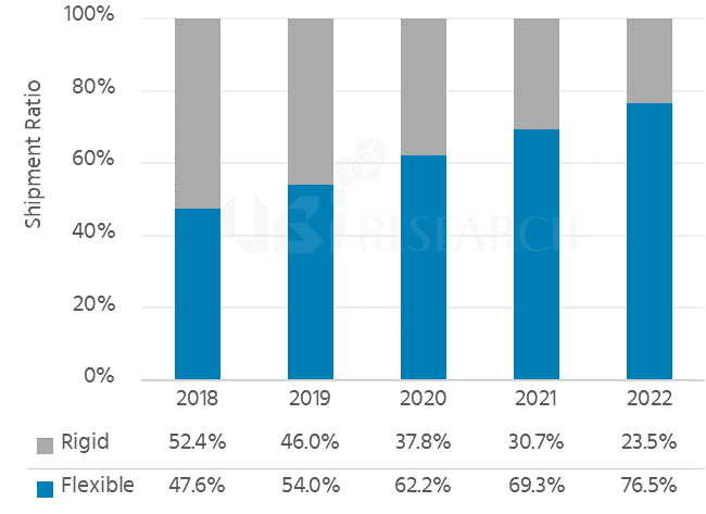 OLED market share by substrate type for 2018 to 2022. (photo courtesy: UBI Research)