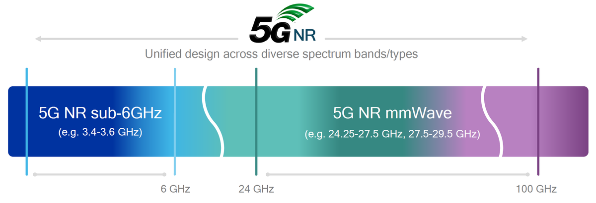 KT, Qualcomm and Samsung Jointly Achieve Multi-vendor 5G NR