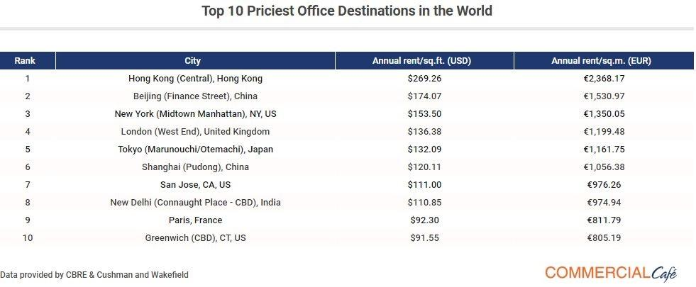 Central Hong Kong is the most expensive office destination in the world