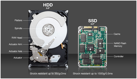The sales of solid state drive s(SSDs) are on the increase, resulting in a lower demand of HDDs.