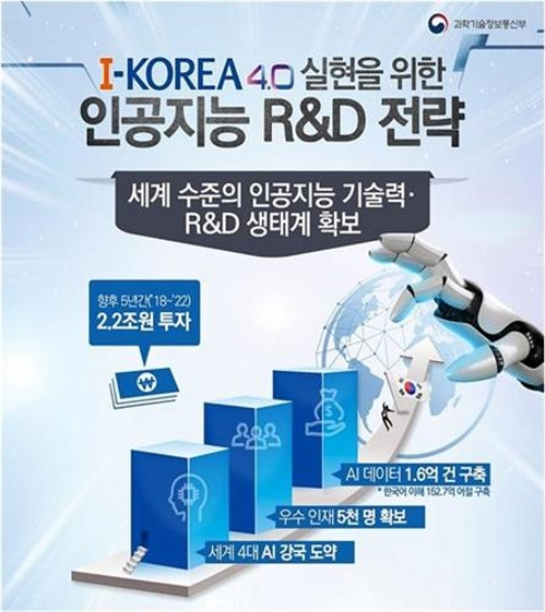 The Korean government will invest 2.2 trillion won in AI projects over the next five years.