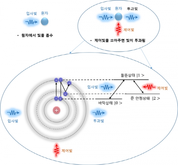 Korean researchers have developed a device that can control the speed of light.