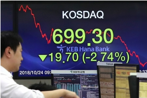 A Dealer saw a KOSDAQ index board at the dealing room of KEB Hana Bank head office in Euljiro, Seoul, on Oct. 24 when the KOSDQ loses 19.70 points to close at 699.30.