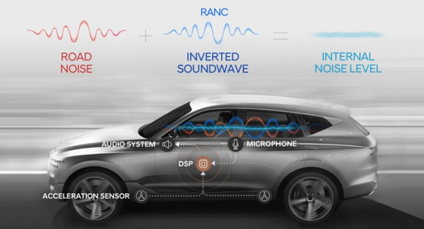 RANC technology significantly prunes noises by analyzing various noises from road surfaces in real time and generating an opposite frequency.