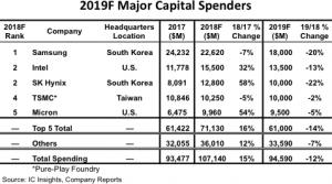 Global Semiconductor Capital Spending Projected to Surpass