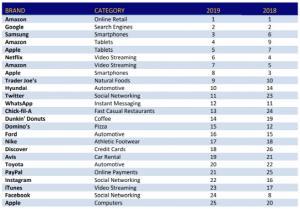 Samsung Electronics Ranks Third in U.S. Consumer Loyalty Survey